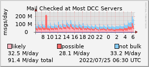 graph of spam ratio at DCC servers